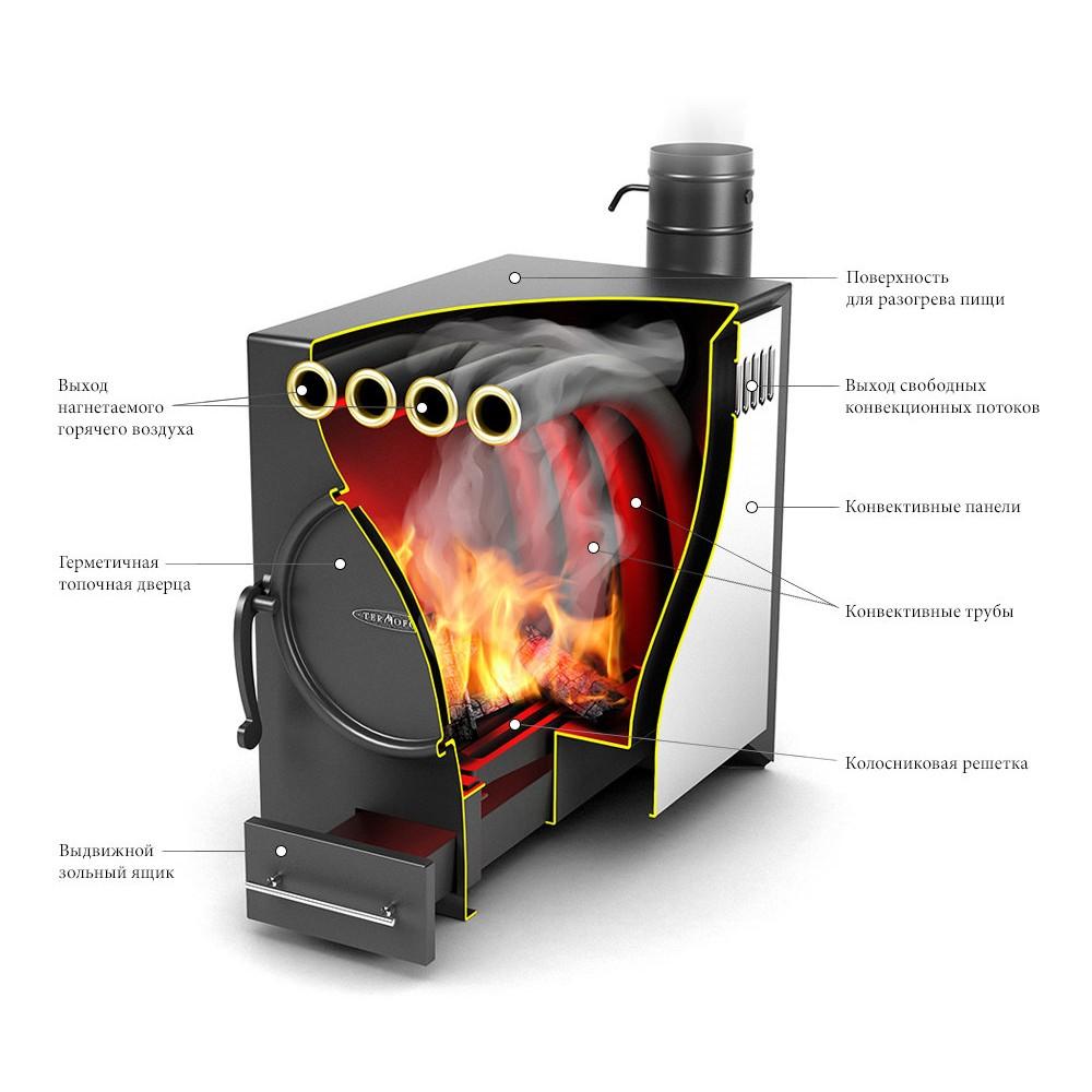 Дымоход своими руками для печей длительного горения