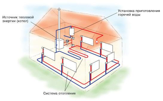 Монтаж системы отопления частного дома своими руками видео